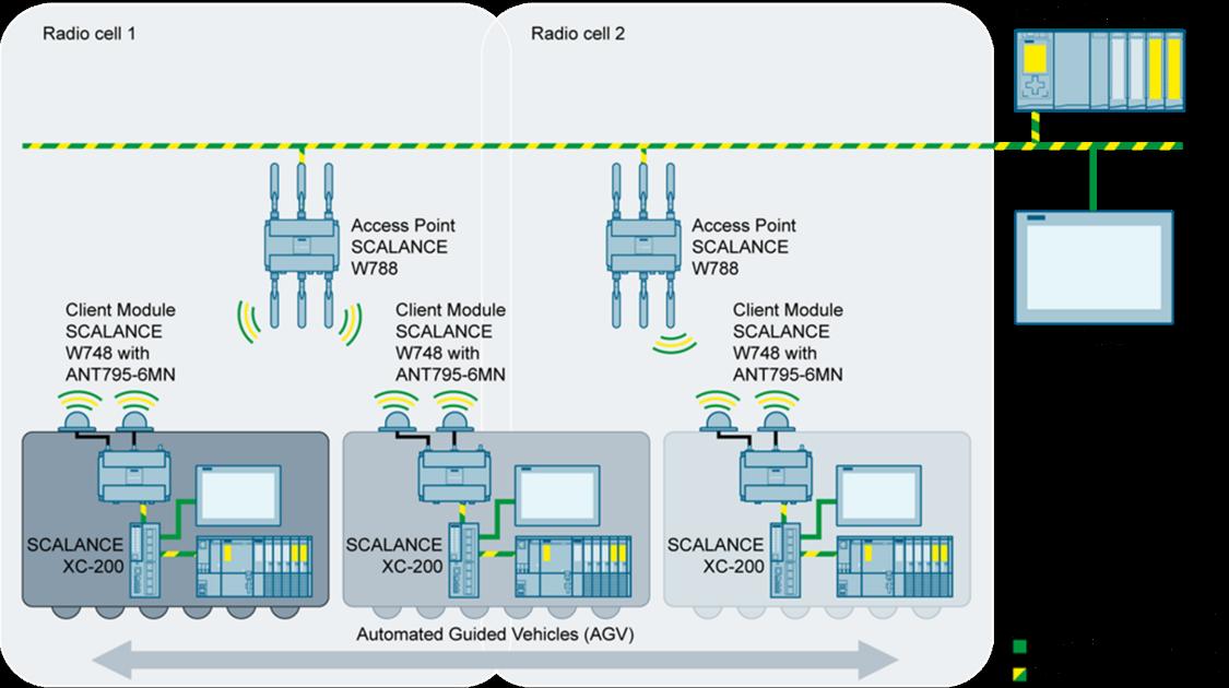 Siemens-RTLS 2